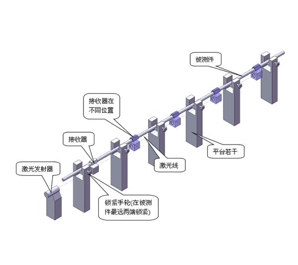 抽油杆直线度检测草案方案
