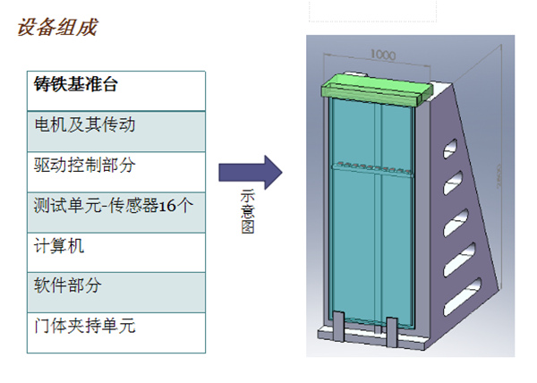电梯门平面度检测方案